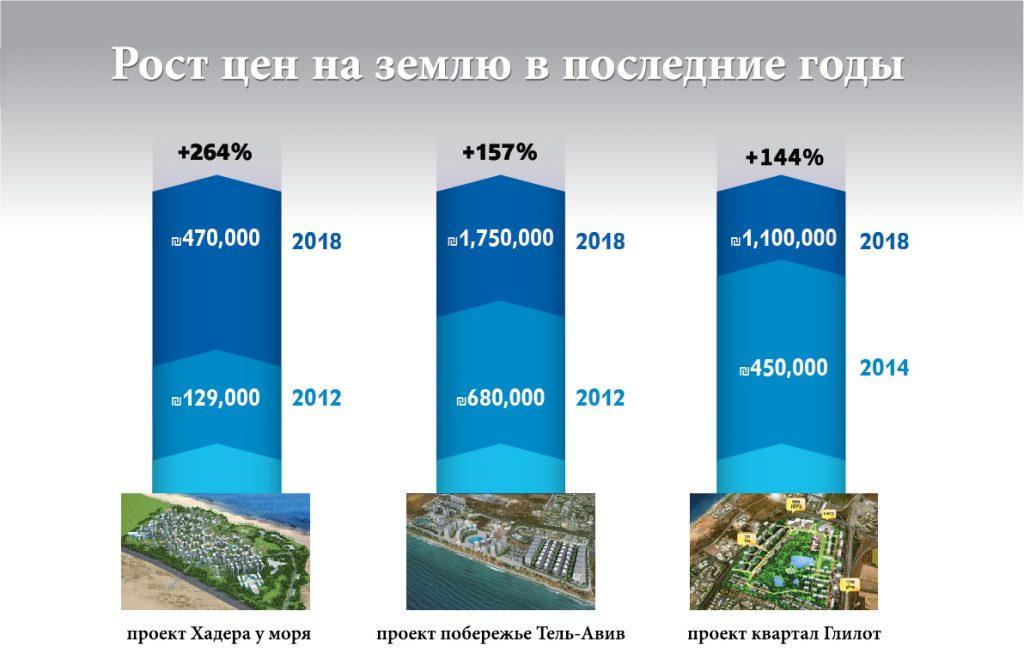 Цены на землю в израиле подать объявление продаже недвижимости за рубежом